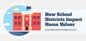 How School Districts Impact Home Values